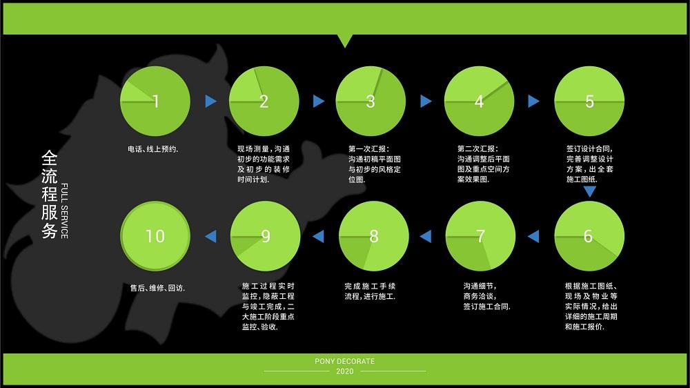 注:小马装团队全流程服务图